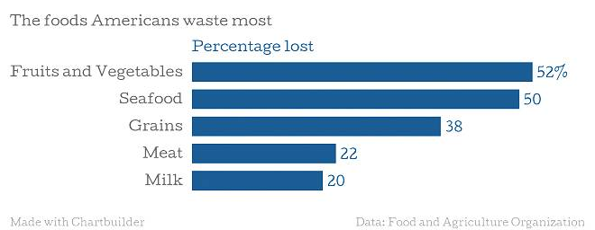 Food We Waste Most