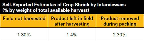 Estimates of Crop Shrink